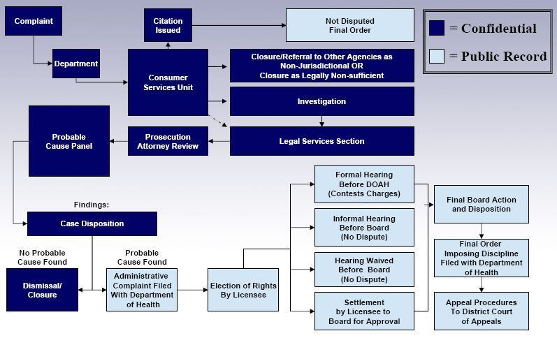 Florida Administrative Complaint Process